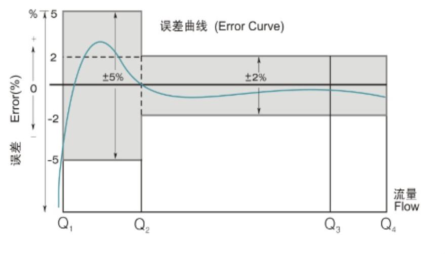流量误差曲线