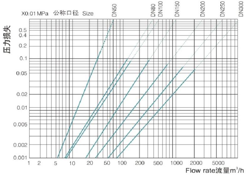 垂直螺翼式水表压力损失曲线