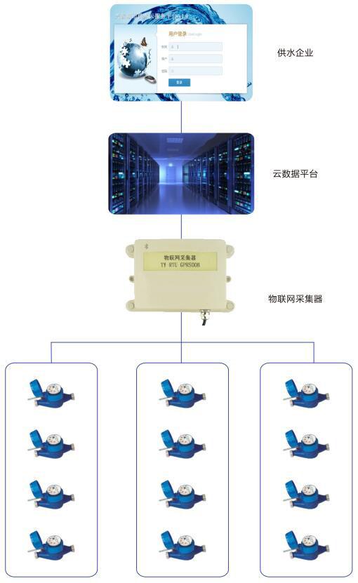 ip物联网(设备)解决方案