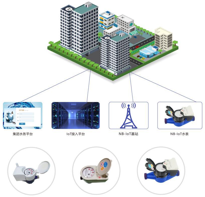 NB-IoT物联网解决方案